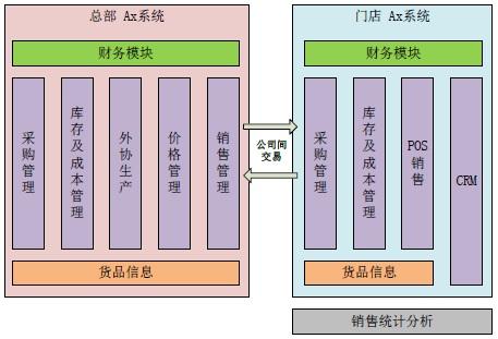 基于microsoft dynamics ax的珠寶行業解決方案系統架構